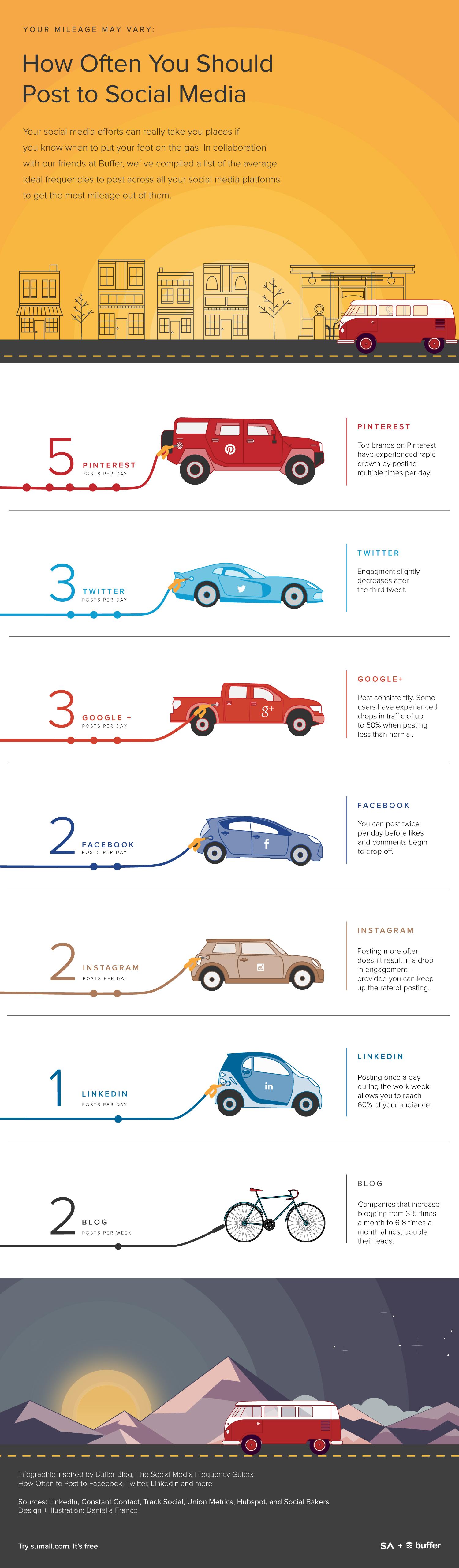 Buffer blog social timing infographic